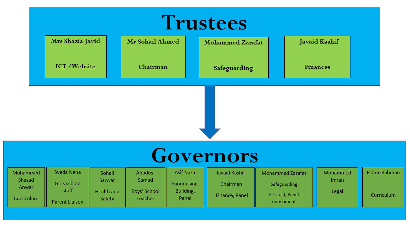 RIAs trustees and govornor structure